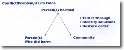 restorative justice triangle